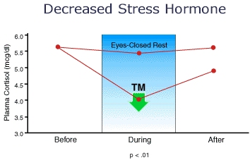 chart decreased stress hormore